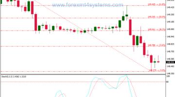 Forex Trend Fibonacci Retracement Trading Strategy