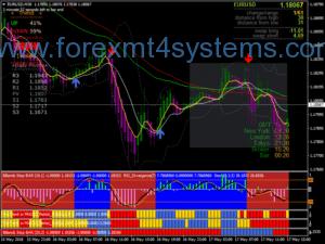 Forex Trend Rider V3 Trading System