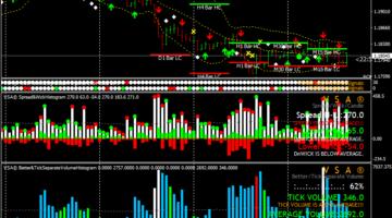 Forex Volume Spread Analysis Trading System