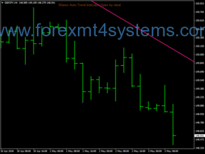 Forex WATL Wave Auto Trend Lines Trading Strategie