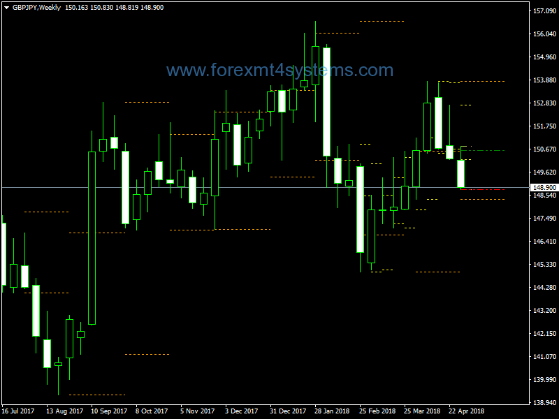 Forex Weekly Scalping Trading Strategy