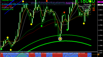 Free Forex Scalping Strategies – ForexMT4Systems