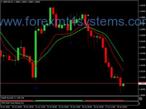 Sistema de negociação Forex 1H Super Trend