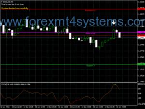سیستم معاملاتی معامله فارکس 30 Pips
