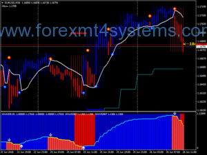 Forex AFX Basic Trading System