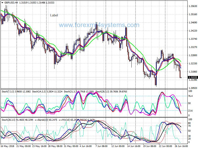 RSI PRO Forex Trading System | eBay