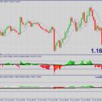 Sistema de negociação de Forex Alpha Trader