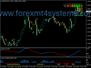 سیستم معاملاتی Forex Arist
