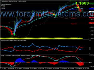 Forex Bidara DMI Trading System