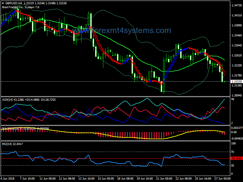 Forex Brain Trend Signals Trading System