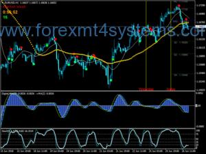 Forex Trading Wave Sistem Bravo