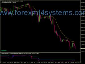 Система за търговия с валута CMA Symphonie