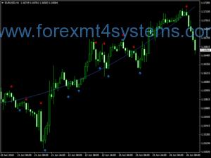 Forex Center Gravity Trading System