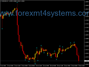 Forex Chaos Super Buy Sell Trading System