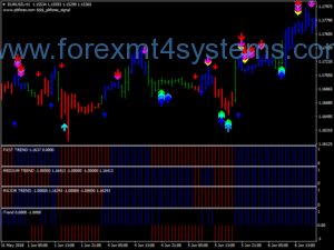 Sistema de Negociação de Tendências Forex DFX