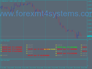 Forex Daily Signalal Dashboard Trading System