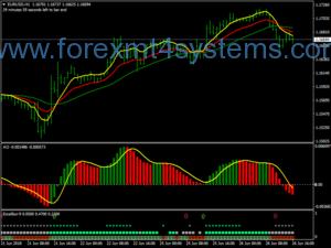 Forex Derma Bears System System