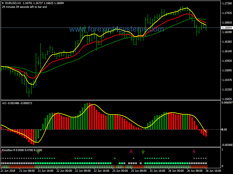 Forex Derma Bears Bulls Trading System