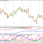 Forex Dual MACD Stochastic Trading System