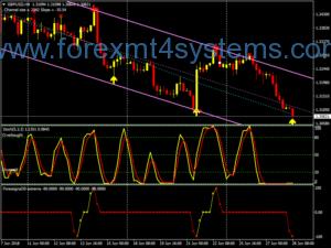 Система за търговия с екстремни сигнали на Форекс