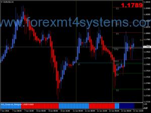 Sistema de negociação de bandas Forex Extreme TMA