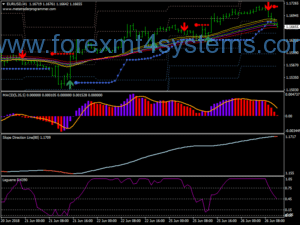 Forex GMMA Supreme Trading System