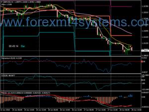 Система за търговия на Forex Gann CCI