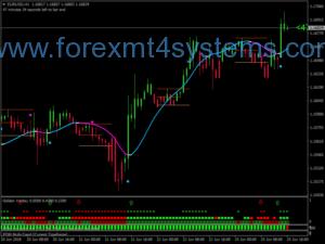 Sistema de Negociação de Dedo de Ouro Forex