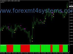 Sistema de negociação Forex Gold Miner