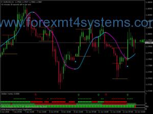 Sistema de Negociação Forex Trader Gold