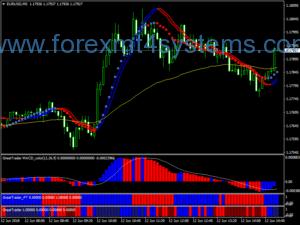 Sistema de Negociação Forex Great Trader