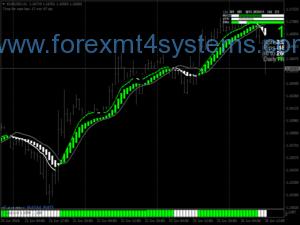 Система за търговия със зелени пожари за Forex
