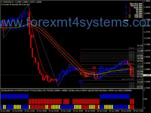 Forex Gundurowo v3 Trading System