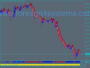 Forex HA T3 Powered Trading System