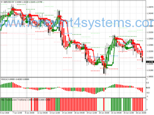 Forex IJO Abang Trading System