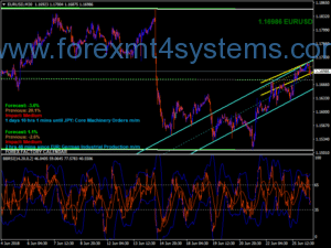 Forex Inandout System System Buy Sell Trading