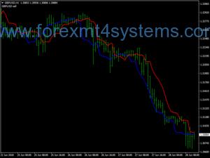 Pergala Bazirganiya Forex Insane Trend Finder Trading