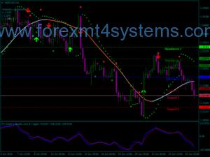 Системата за търговия на Форекс Kator Zass