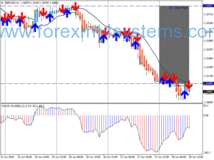Forex MTF Trend Pullback Trading System