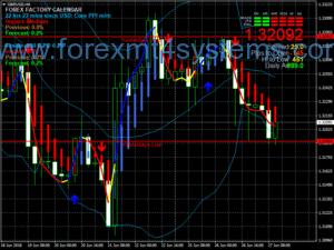 Forex Melphoes Стохастична система за търговия