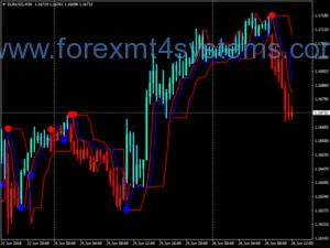 Saziya Neuro Trend Trading System