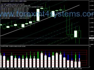 سیستم معاملاتی Forex Oan Super Bears Bulls