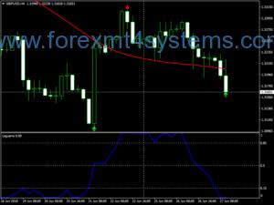 Forex Omega Neutrino Trading System