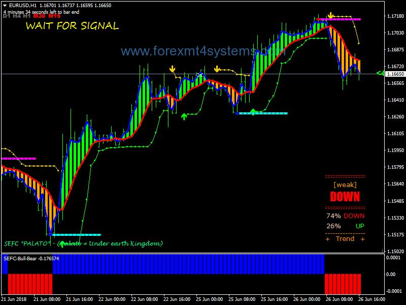 Forex Profit Meter Trading System
