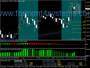 Forex Profit Monster Trading System
