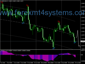 Forex Prosignal Trading System
