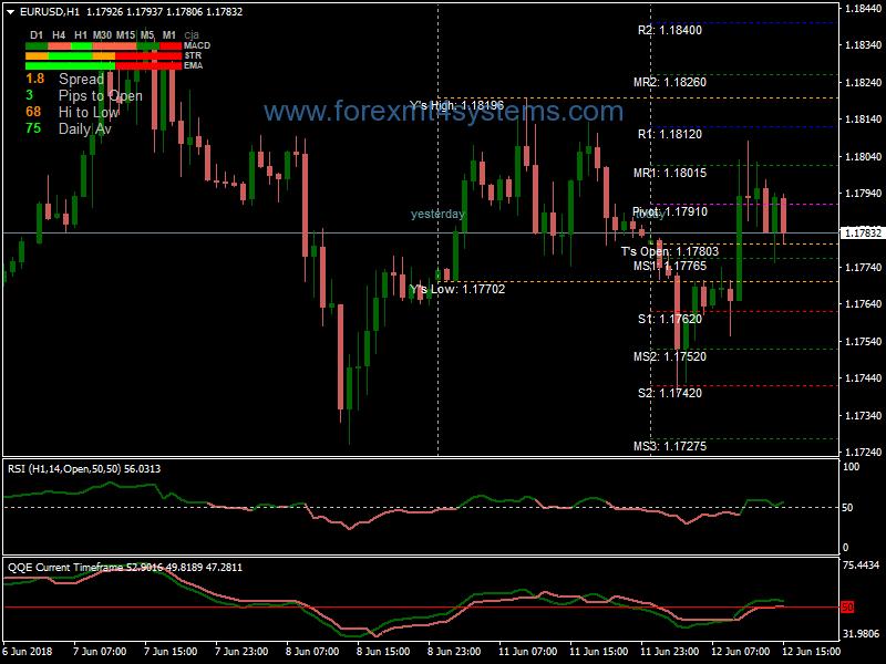 Forex QQE Filter MTF Trading System