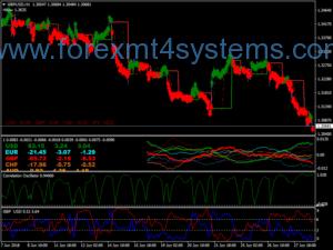 Système de trading Forex Quantum Gomega