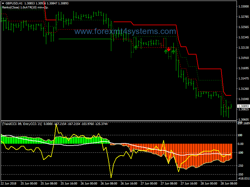 Forex Renko Adaptive Trading System – ForexMT4Systems
