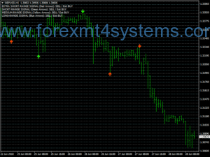 Forex Round Numbers Trading System